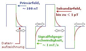 TEM_Messprinzip3_deutsch.jpg